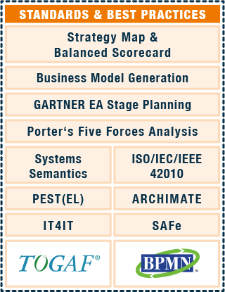 Strategy Map, Balanced Scorecard